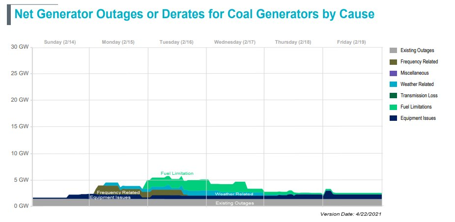 Net Generator Outages and Derates for Coal Generation